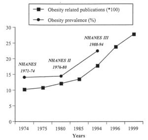 Obesitas-zoekaantallen-databases
